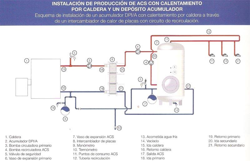 Instalación de producción de ACS con calentamiento por caldera y un deposito acumulador