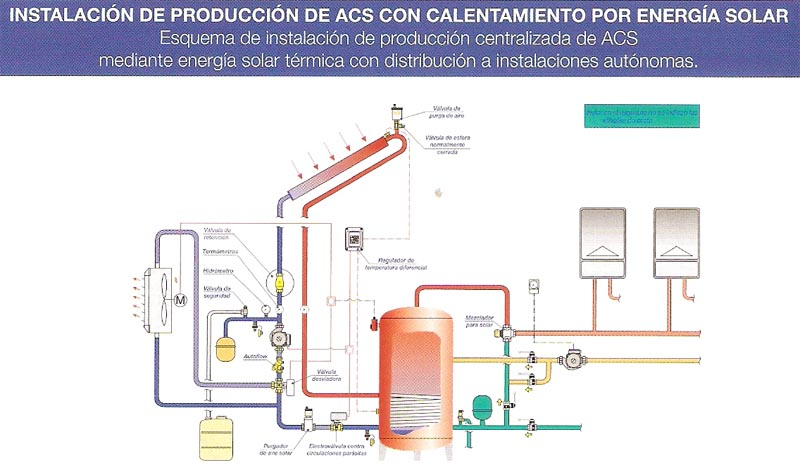 Instalación de producción de ACS con calentamiento por energía solar