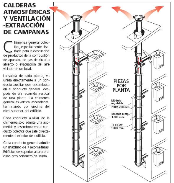 Calderas atmosféricas y ventilación-extracción de campanas